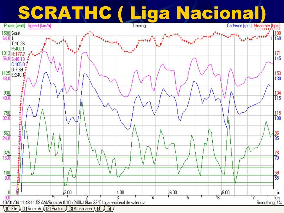 SCRATHC ( Liga Nacional)
