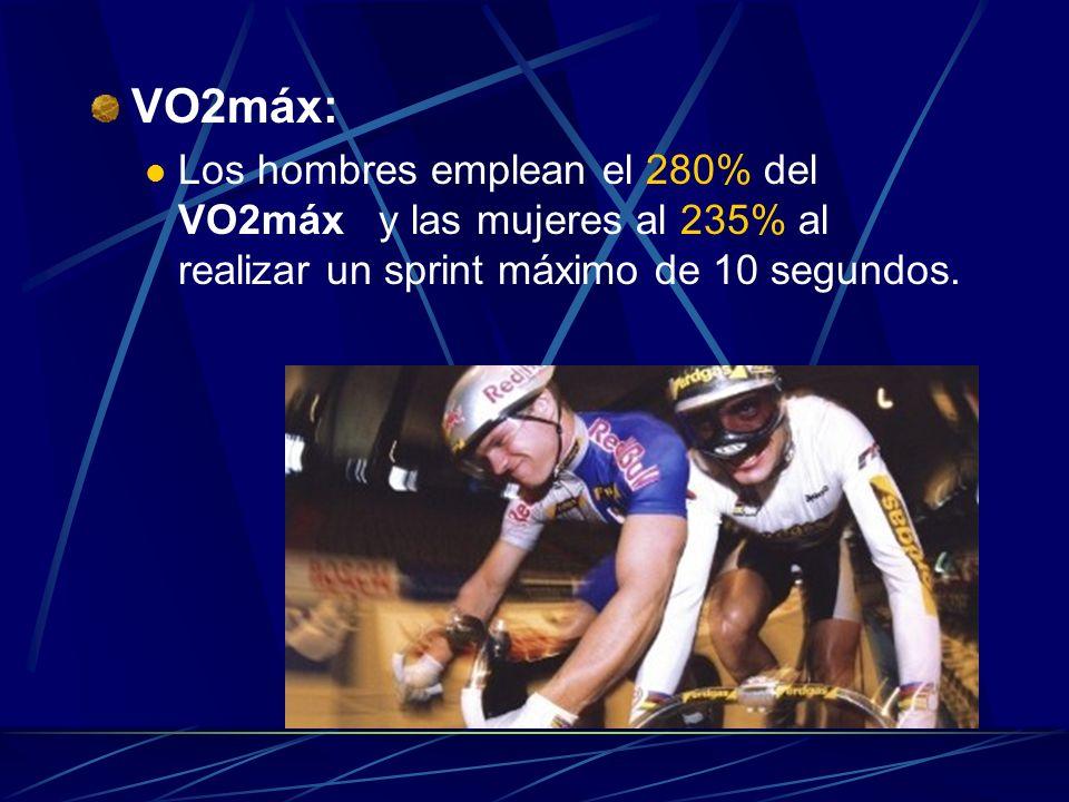 VO2máx: Los hombres emplean el 280% del VO2máx y las mujeres al 235% al realizar un sprint máximo de 10 segundos.