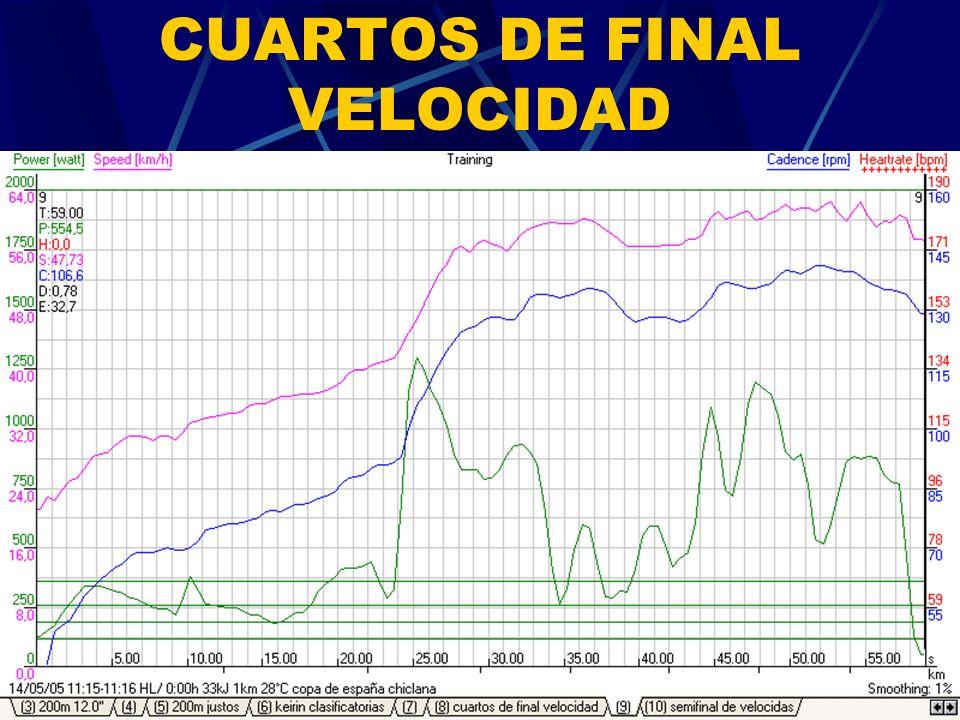 CUARTOS DE FINAL VELOCIDAD