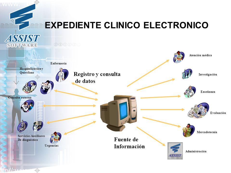 EXPEDIENTE CLINICO ELECTRONICO Enfermería Registro y consulta de datos Consulta externa Servicios Auxiliares De diagnóstico Urgencias Fuente de Inform