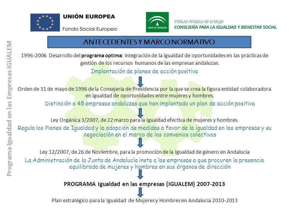Programa Igualdad en las Empresas IGUALEM ANTECEDENTES Y MARCO NORMATIVO 1996-2006 Desarrollo del programa optima: integración de la igualdad de oport