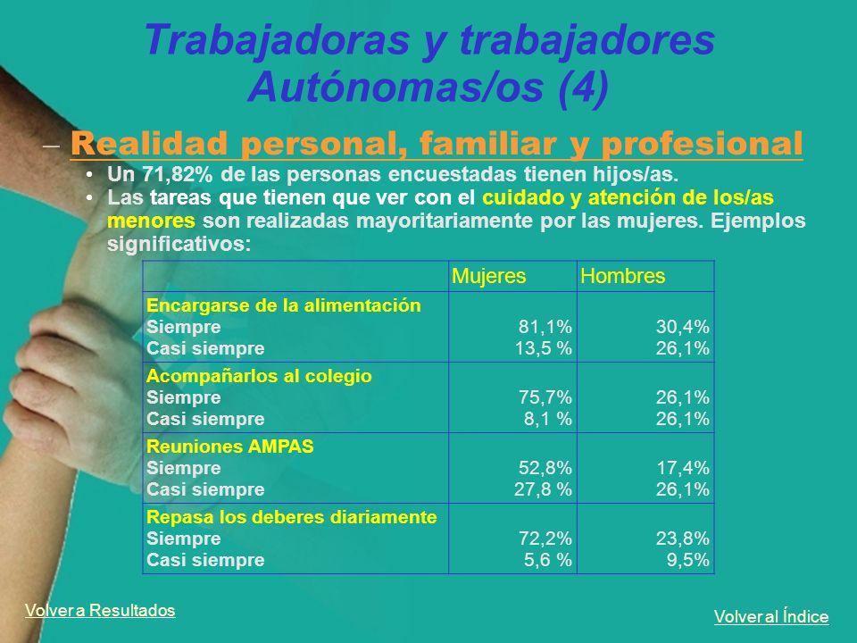 Volver al Índice Trabajadoras y trabajadores Autónomas/os (4) – Realidad personal, familiar y profesional Un 71,82% de las personas encuestadas tienen