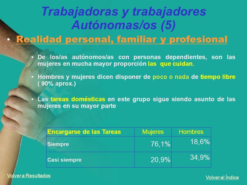 Volver al Índice Trabajadoras y trabajadores Autónomas/os (5) Realidad personal, familiar y profesional De los/as autónomos/as con personas dependient