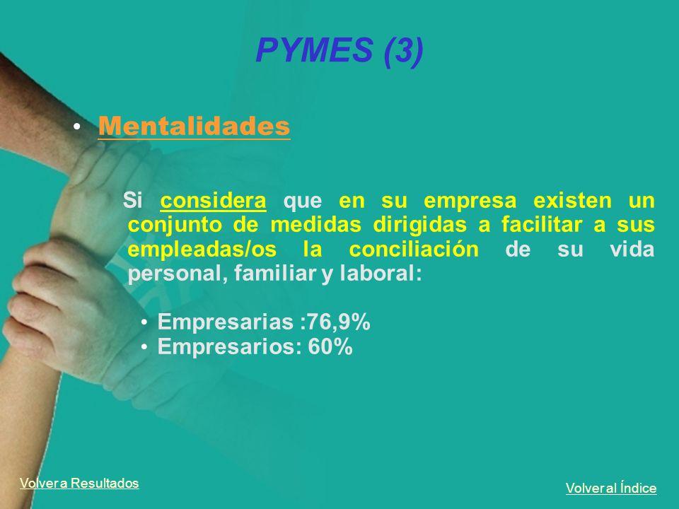Volver al Índice PYMES (3) Mentalidades Si considera que en su empresa existen un conjunto de medidas dirigidas a facilitar a sus empleadas/os la conc