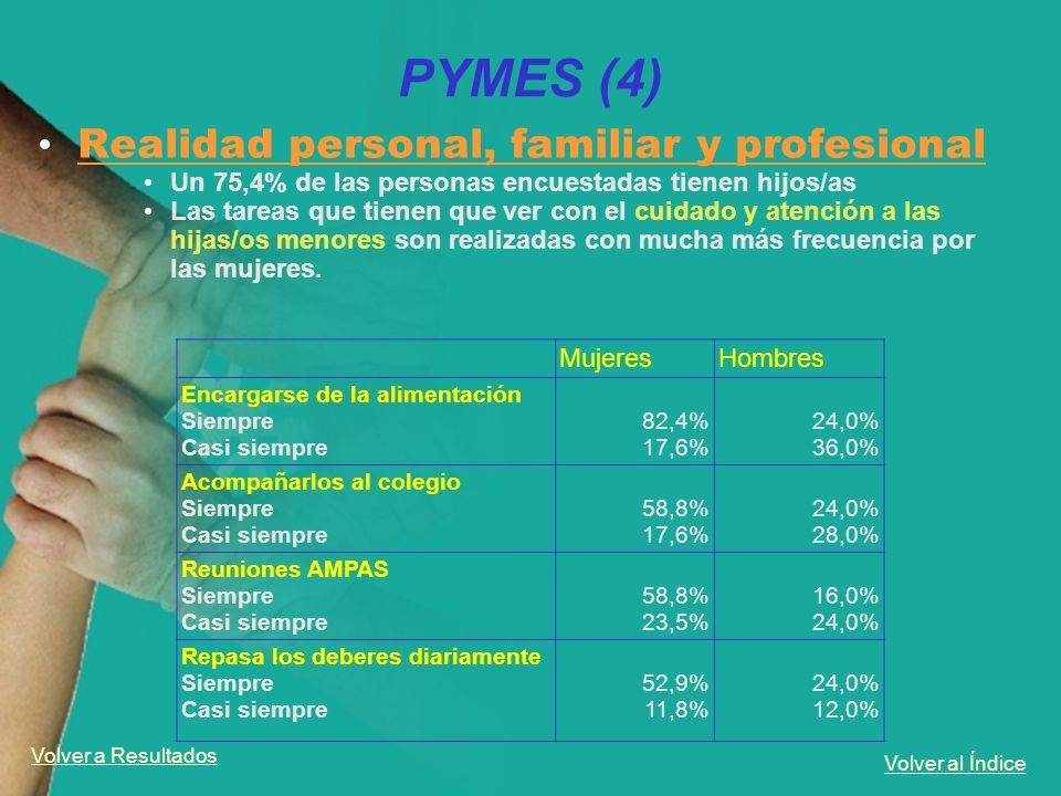 Volver al Índice PYMES (4) Realidad personal, familiar y profesional Un 75,4% de las personas encuestadas tienen hijos/as Las tareas que tienen que ve