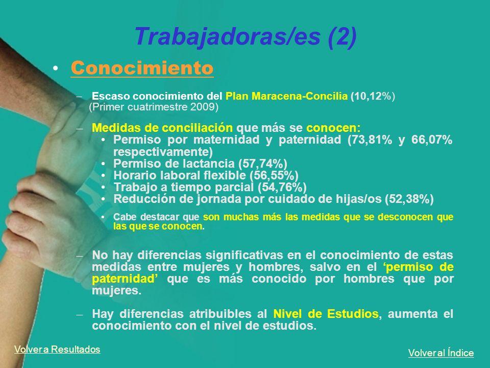 Volver al Índice Trabajadoras/es (2) Conocimiento – Escaso conocimiento del Plan Maracena-Concilia (10,12%) (Primer cuatrimestre 2009) – Medidas de co