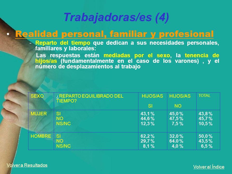 Volver al Índice Trabajadoras/es (4) Realidad personal, familiar y profesional -Reparto del tiempo que dedican a sus necesidades personales, familiare