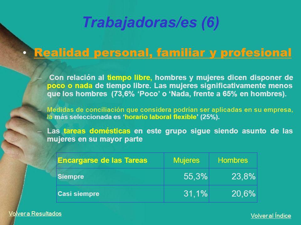 Volver al Índice Trabajadoras/es (6) Realidad personal, familiar y profesional – Con relación al tiempo libre, hombres y mujeres dicen disponer de poc