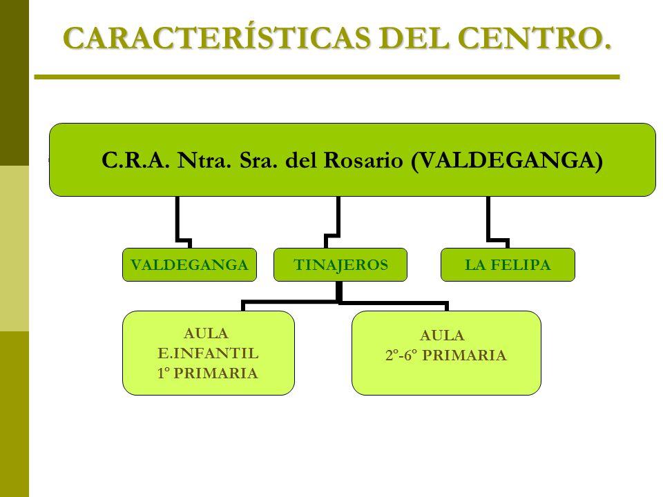 CARACTERÍSTICAS DEL CENTRO. C.R.A. Ntra. Sra. del Rosario (VALDEGANGA) VALDEGANGATINAJEROS AULA E.INFANTIL 1º PRIMARIA AULA 2º-6º PRIMARIA LA FELIPA