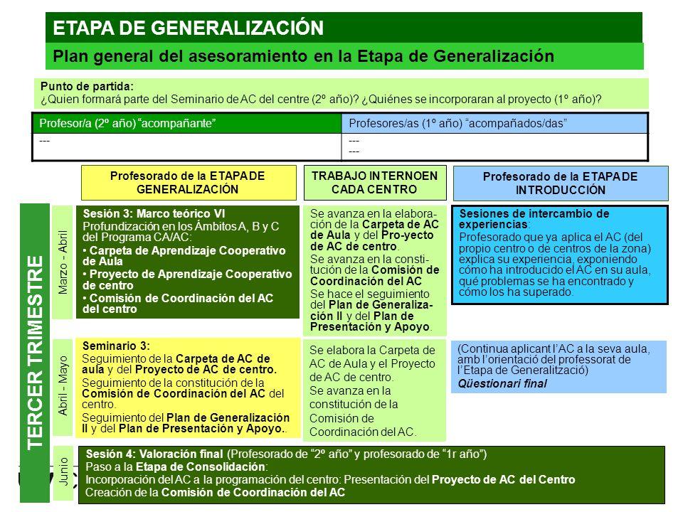 Programa CA/AC. Curs 2011-20129 www.uvic.cat Abril - Mayo Seminario 3: Seguimiento de la Carpeta de AC de aula y del Proyecto de AC de centro. Seguimi