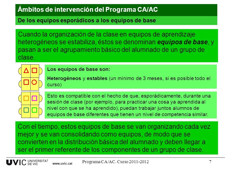 Programa CA/AC. Curso 2011-20127 www.uvic.cat De los equipos esporádicos a los equipos de base Ámbitos de intervención del Programa CA/AC Los equipos