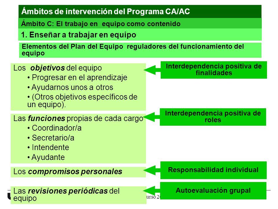 Programa CA/AC. Curso 2011-12 17 www.uvic.cat Elementos del Plan del Equipo reguladores del funcionamiento del equipo Los objetivos del equipo Progres