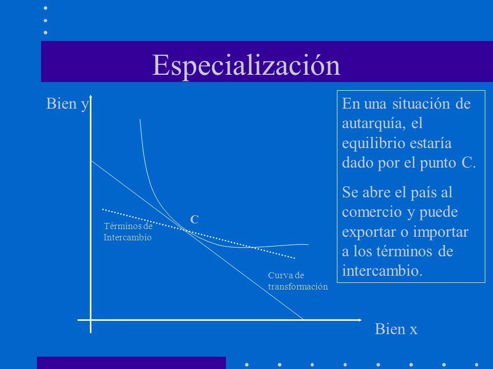 Especialización Curva de transformación Bien x Bien y Términos de Intercambio En una situación de autarquía, el equilibrio estaría dado por el punto C