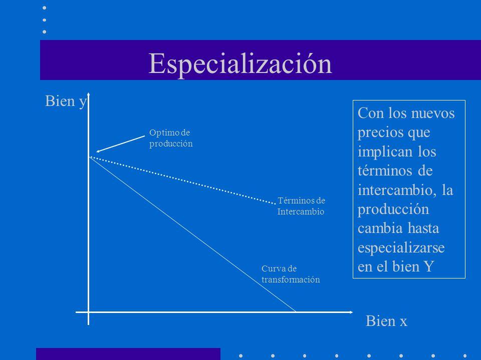 Especialización Curva de transformación Bien x Bien y Términos de Intercambio Optimo de producción Con los nuevos precios que implican los términos de