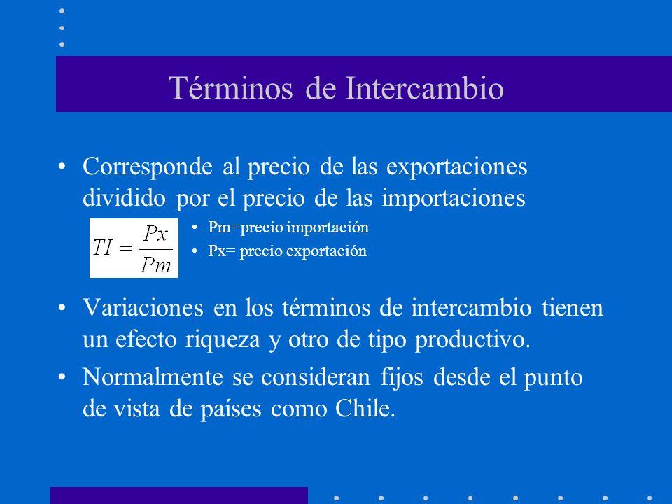 Términos de Intercambio Corresponde al precio de las exportaciones dividido por el precio de las importaciones Pm=precio importación Px= precio export
