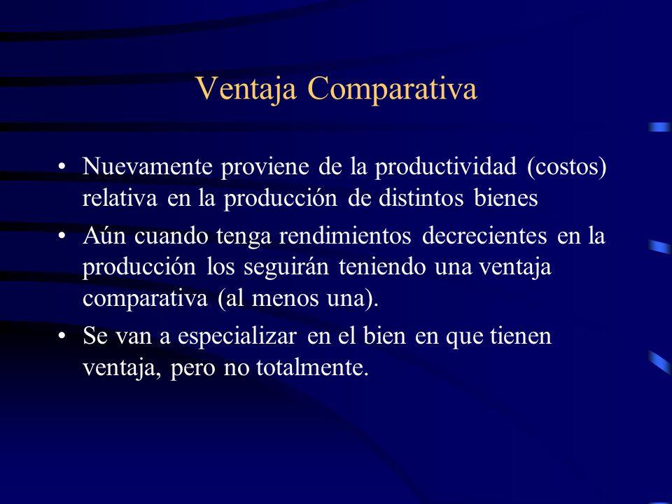 Ventaja Comparativa Nuevamente proviene de la productividad (costos) relativa en la producción de distintos bienes Aún cuando tenga rendimientos decre