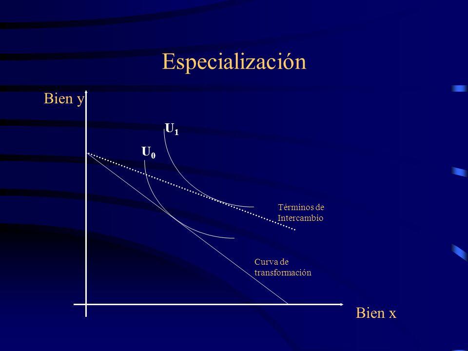 Especialización Curva de transformación Bien x Bien y Términos de Intercambio U1U1 U0U0