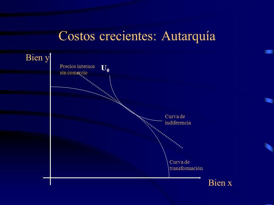 Costos crecientes: Autarquía Curva de transformación Bien x Bien y Precios internos sin comercio U0U0 Curva de indiferencia