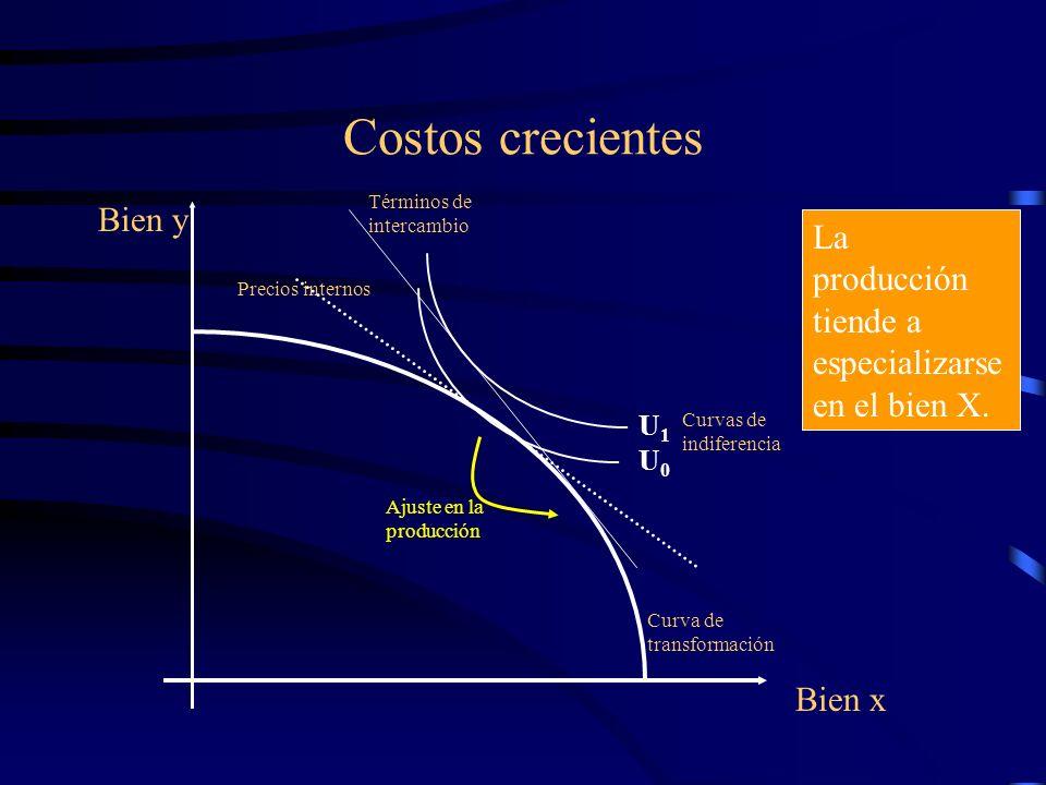 Costos crecientes Curva de transformación Bien x Bien y Precios internos U0U0 Curvas de indiferencia Términos de intercambio U1U1 Ajuste en la producc
