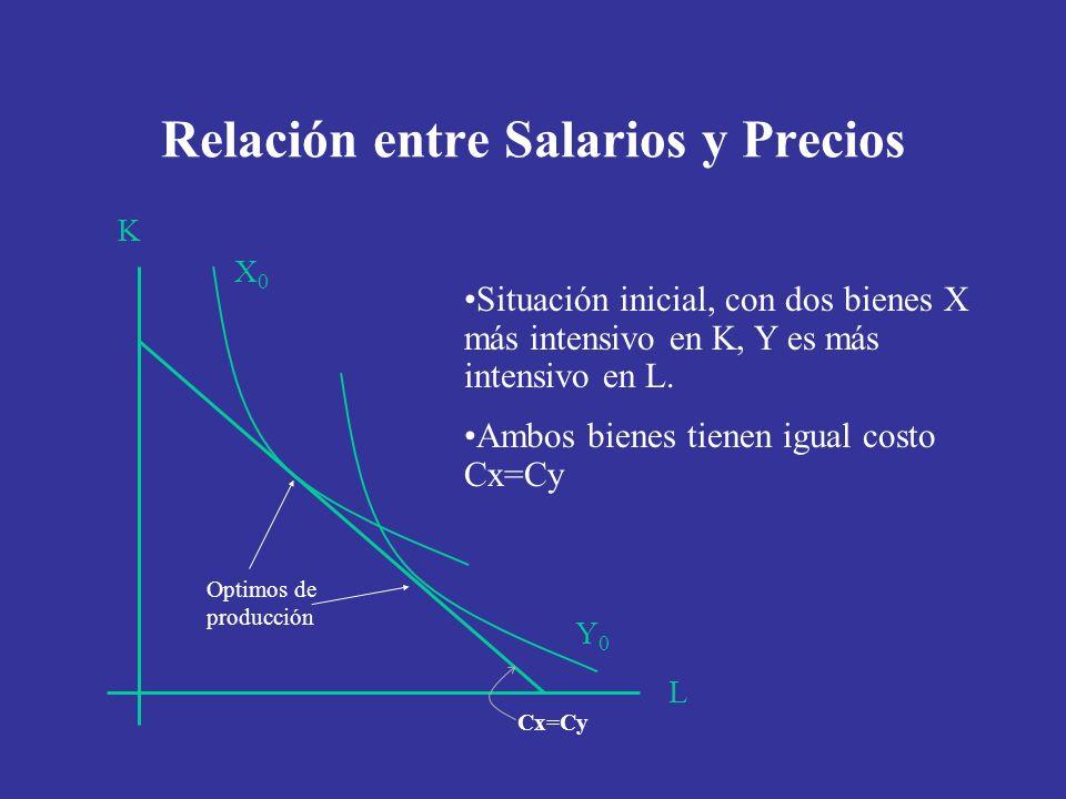 Relación entre Salarios y Precios L K Y0Y0 X0X0 Situación inicial, con dos bienes X más intensivo en K, Y es más intensivo en L. Ambos bienes tienen i