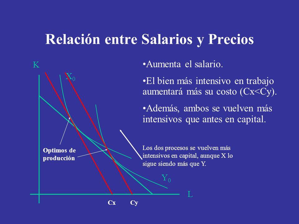 Relación entre Salarios y Precios L K Y0Y0 X0X0 Aumenta el salario. El bien más intensivo en trabajo aumentará más su costo (Cx<Cy). Además, ambos se