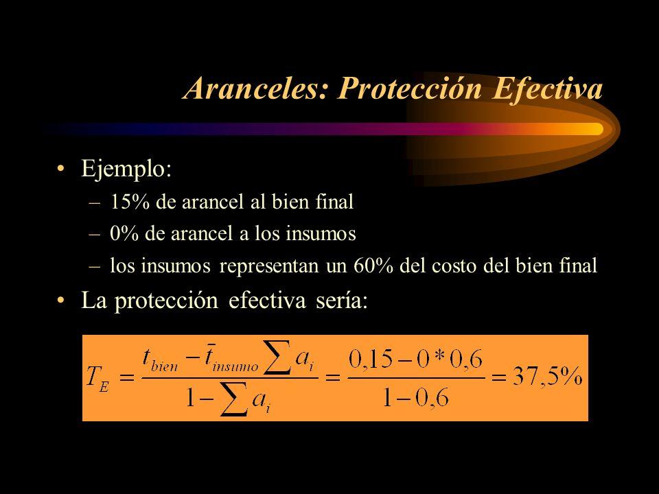 Aranceles: Protección Efectiva Ejemplo: –15% de arancel al bien final –0% de arancel a los insumos –los insumos representan un 60% del costo del bien