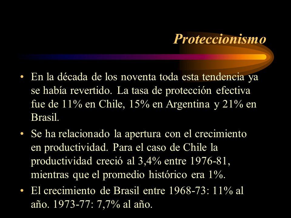 Proteccionismo En la década de los noventa toda esta tendencia ya se había revertido. La tasa de protección efectiva fue de 11% en Chile, 15% en Argen
