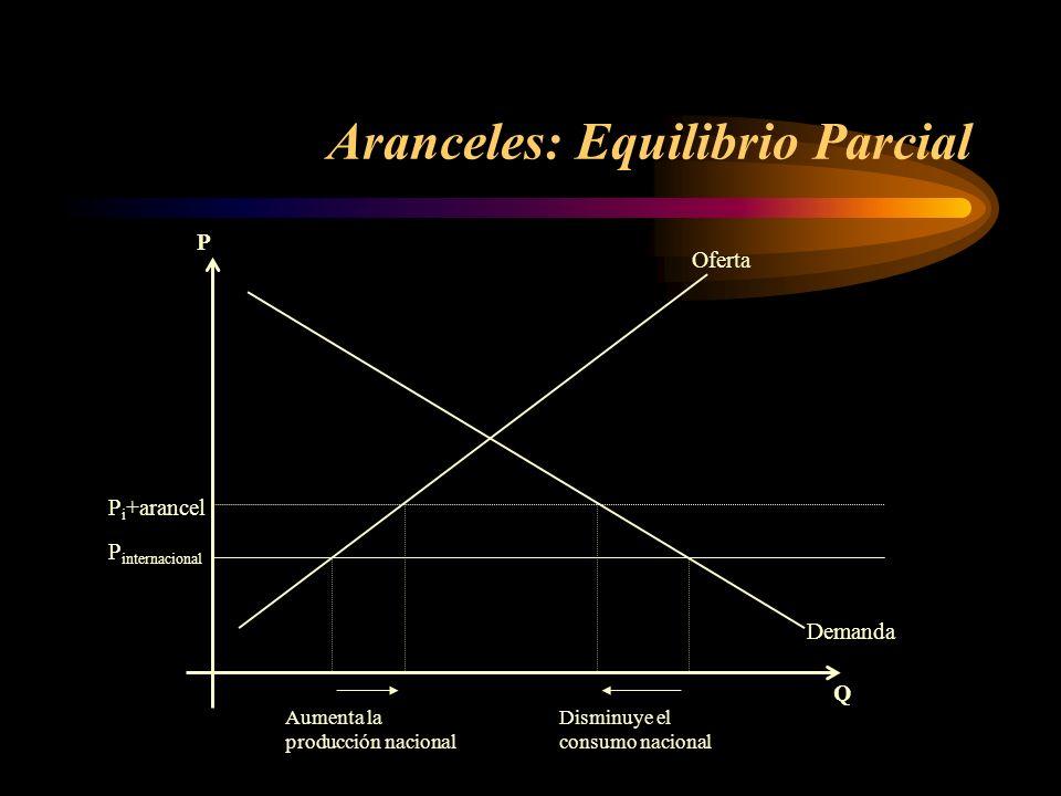 Aranceles: Equilibrio Parcial Demanda Oferta P internacional P Q P i +arancel Aumenta la producción nacional Disminuye el consumo nacional