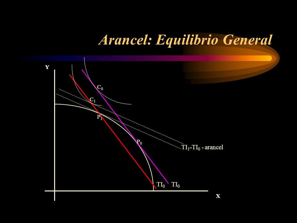 Arancel: Equilibrio General X Y TI 0 TI 1 = TI 0 + arancel P0P0 P1P1 C0C0 C1C1