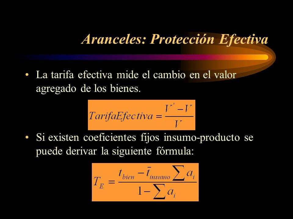 Aranceles: Protección Efectiva Ejemplo: –15% de arancel al bien final –0% de arancel a los insumos –los insumos representan un 60% del costo del bien final La protección efectiva sería: