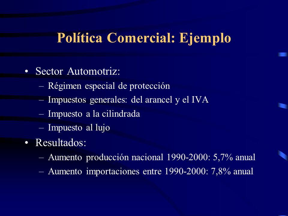Política Comercial: Ejemplo Sector Automotriz: –GM: Chevrolet Luv –Franco Chilena: Peugeot 306 –Cormecanica: Renault Clio Exportaciones: –Sólo Chevolet Luv ha sido consistentemente competetiva, siendo exportada a Colombia.