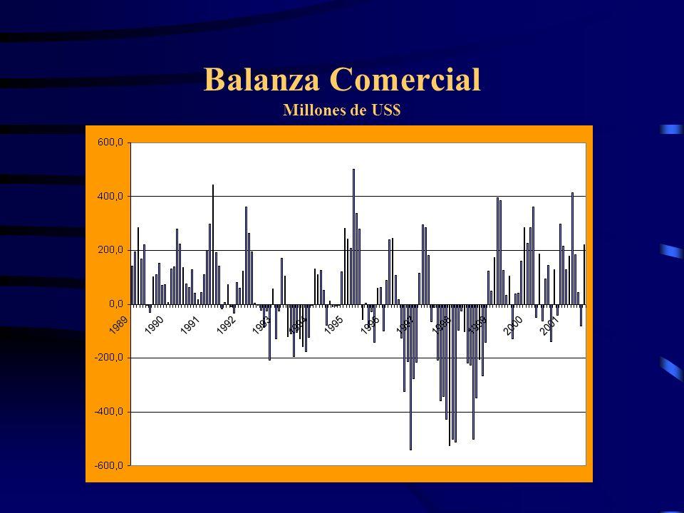 Balanza Comercial Millones de US$