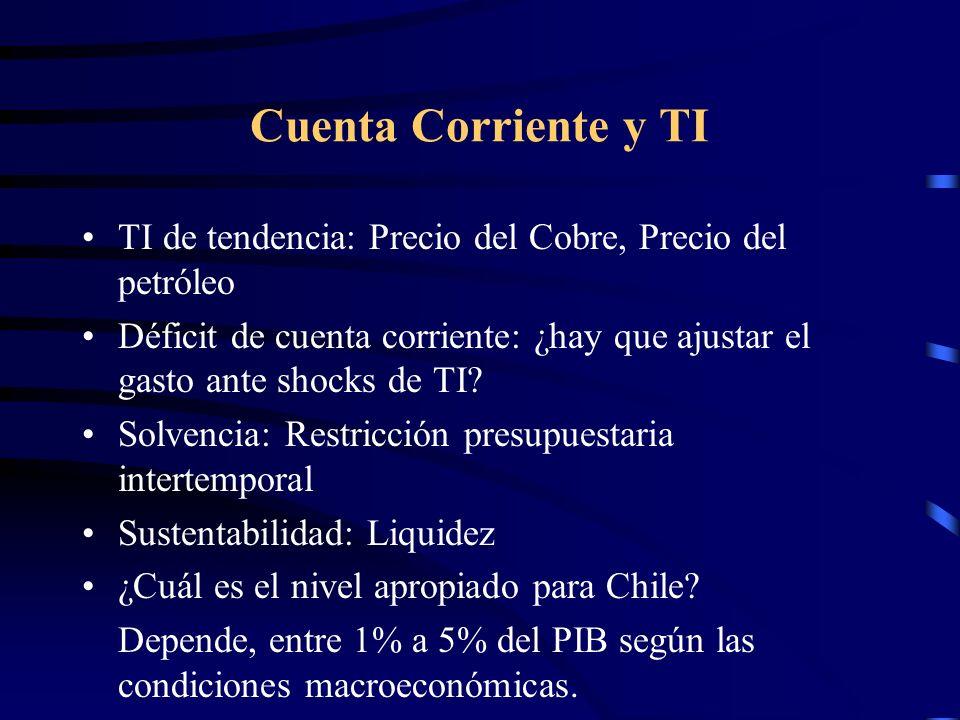 Cuenta Corriente y TI TI de tendencia: Precio del Cobre, Precio del petróleo Déficit de cuenta corriente: ¿hay que ajustar el gasto ante shocks de TI?