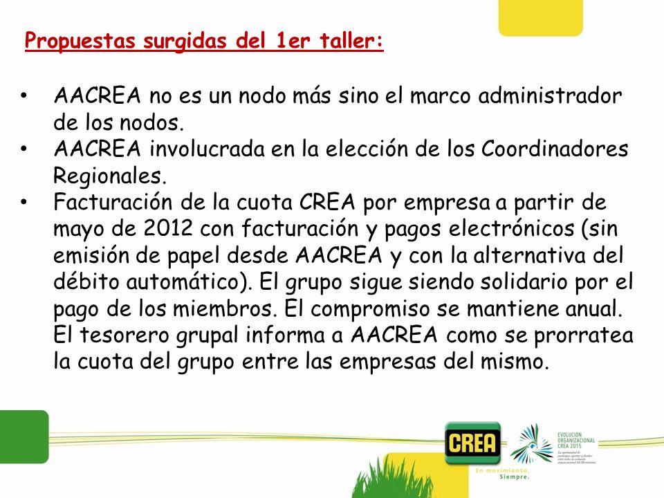 AACREA no es un nodo más sino el marco administrador de los nodos. AACREA involucrada en la elección de los Coordinadores Regionales. Facturación de l