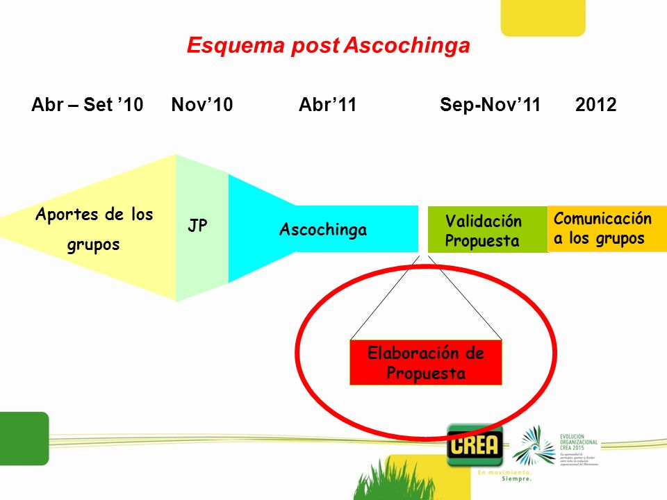 Esquema post Ascochinga Abr – Set 10Abr11Sep-Nov112012Nov10 Aportes de los grupos JP Ascochinga Validación Propuesta Comunicación a los grupos Elabora