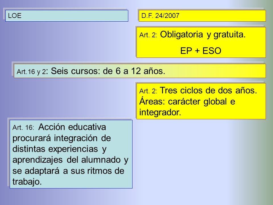 LOED.F. 24/2007 Art. 2: Obligatoria y gratuita. EP + ESO Art.16 y 2 : Seis cursos: de 6 a 12 años. Art. 2: Tres ciclos de dos años. Áreas: carácter gl