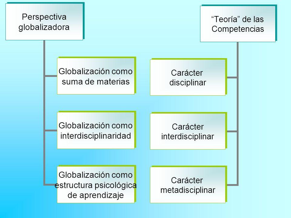 Perspectiva globalizadora Globalización como suma de materias Globalización como interdisciplinaridad Globalización como estructura psicológica de apr