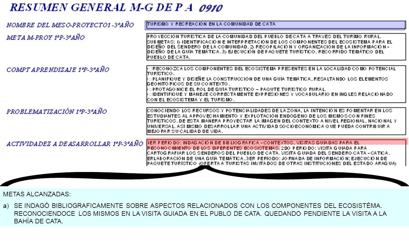 0910 METAS ALCANZADAS: a)SE INDAGÓ BIBLIOGRAFICAMENTE SOBRE ASPECTOS RELACIONADOS CON LOS COMPONENTES DEL ECOSISTÉMA. RECONOCIENDOCE LOS MISMOS EN LA