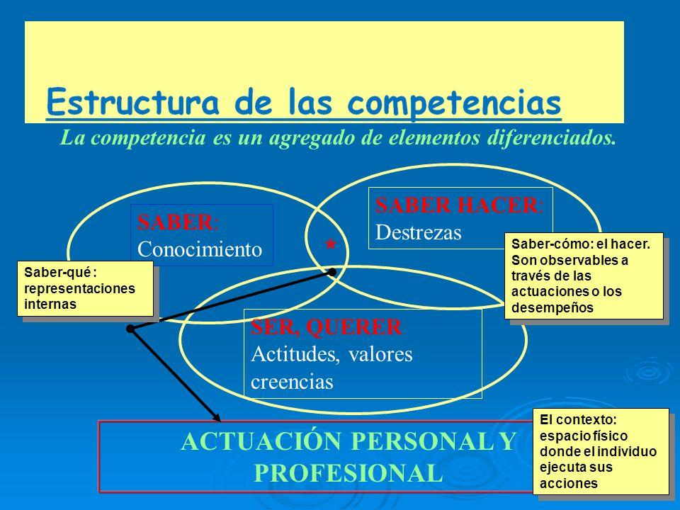 Evaluación La competencia básica en comunicación lingüística implica un conjunto de conocimientos, destrezas y actitudes que se interrelacionan y se apoyan mutuamente en el acto de la comunicación.