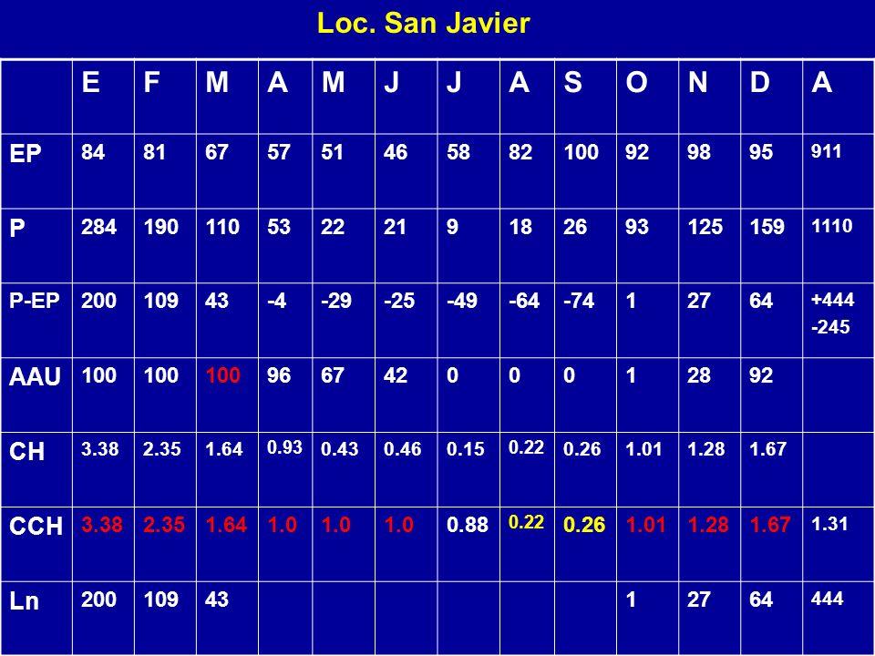 Loc. San Javier EFMAMJJASONDA EP 8481675751465882100929895 911 P 2841901105322219182693125159 1110 P-EP20010943-4-29-25-49-64-7412764 +444 -245 AAU 10