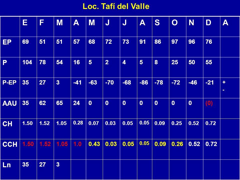 Loc. Tafí del Valle EFMAMJJASONDA EP 6951 576872739186979676 P 10478541652458255055 P-EP35273-41-63-70-68-86-78-72-46-21 +-+- AAU 356265240000000(0) C