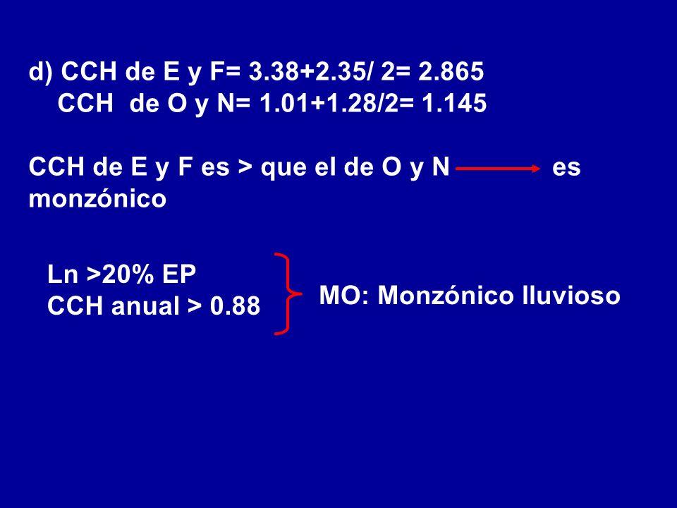 d) CCH de E y F= 3.38+2.35/ 2= 2.865 CCH de O y N= 1.01+1.28/2= 1.145 CCH de E y F es > que el de O y N es monzónico Ln >20% EP CCH anual > 0.88 MO: M