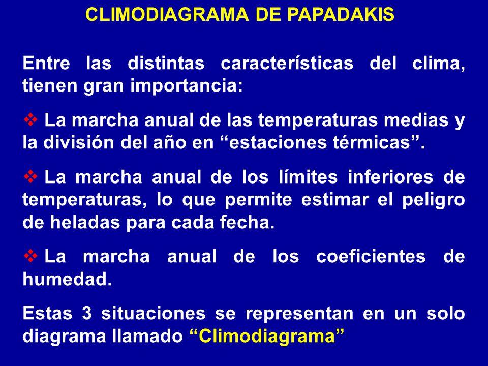Entre las distintas características del clima, tienen gran importancia: La marcha anual de las temperaturas medias y la división del año en estaciones