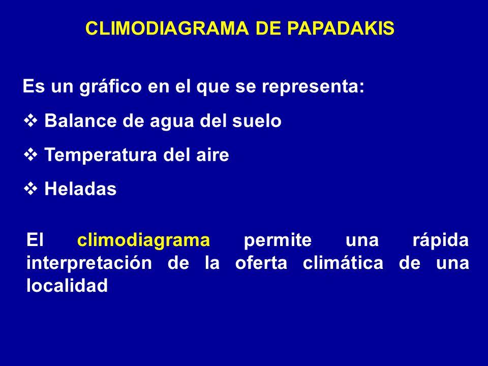 CLIMODIAGRAMA DE PAPADAKIS Es un gráfico en el que se representa: Balance de agua del suelo Temperatura del aire Heladas El climodiagrama permite una