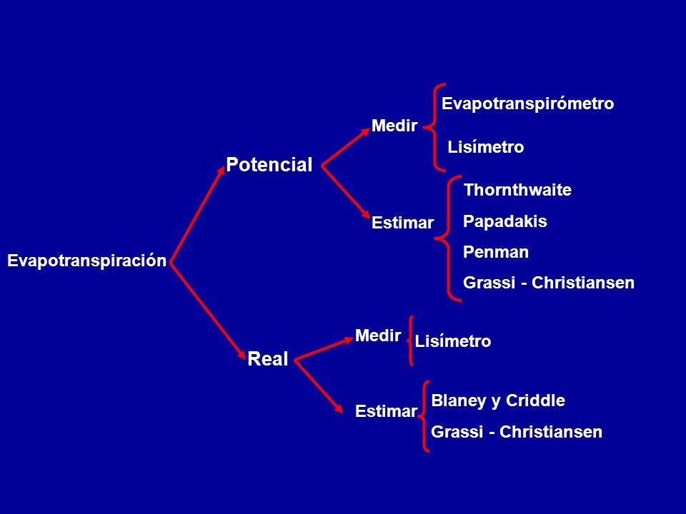 Evapotranspiración Potencial Medir Evapotranspirómetro Lisímetro Estimar Thornthwaite Papadakis Penman Grassi - Christiansen Real Medir Lisímetro Esti