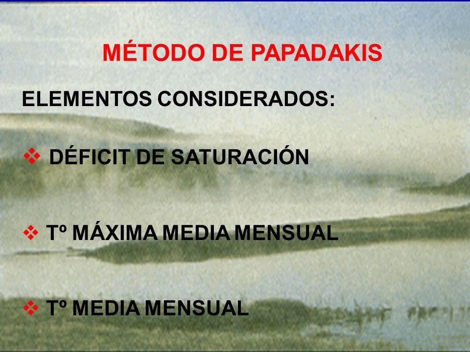 MÉTODO DE PAPADAKIS ELEMENTOS CONSIDERADOS: DÉFICIT DE SATURACIÓN Tº MÁXIMA MEDIA MENSUAL Tº MEDIA MENSUAL