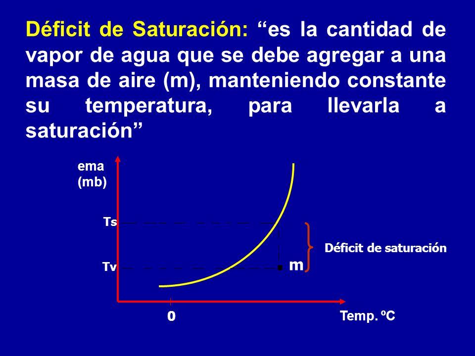 Déficit de Saturación: es la cantidad de vapor de agua que se debe agregar a una masa de aire (m), manteniendo constante su temperatura, para llevarla