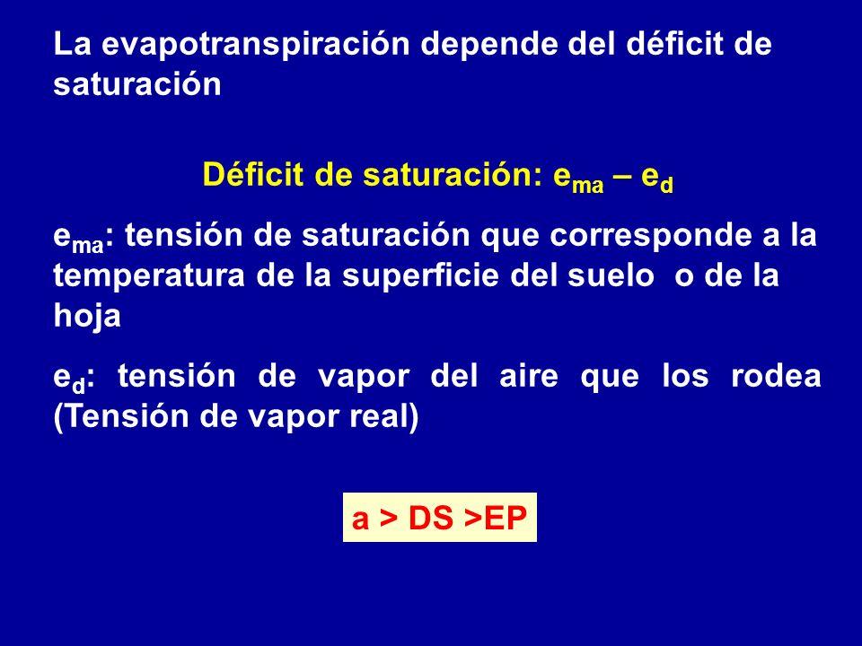 La evapotranspiración depende del déficit de saturación Déficit de saturación: e ma – e d e ma : tensión de saturación que corresponde a la temperatur