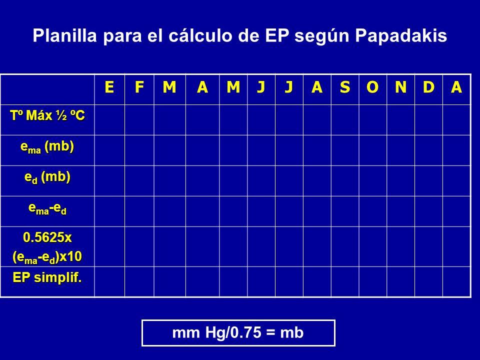 EFMAMJJASONDA Tº Máx ½ ºC e ma (mb) e d (mb) e ma -e d 0.5625x (e ma -e d )x10 EP simplif. Planilla para el cálculo de EP según Papadakis mm Hg/0.75 =