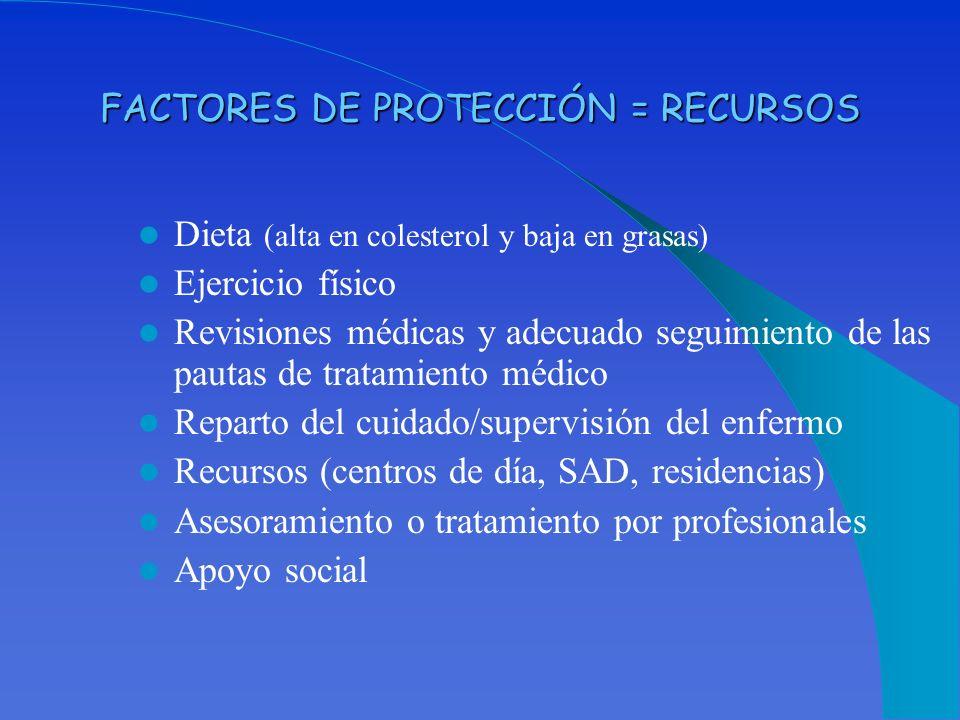 FACTORES DE PROTECCIÓN = RECURSOS Dieta (alta en colesterol y baja en grasas) Ejercicio físico Revisiones médicas y adecuado seguimiento de las pautas